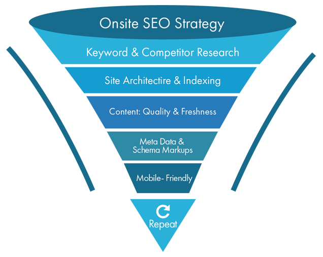 SEO agency in India, SEO packages India, SEO services India, SEO experts in Ahmedabad, SEO company in Bangalore, Digital Marketing Company in Ahmedabad, SEO Company in Bhavnagar