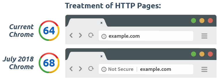 Why SSL Certificate Most Important For Your Website | Global