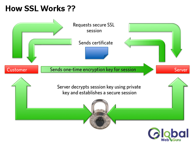 how ssl work, how ssl works in browser, What is an SSL Certificate